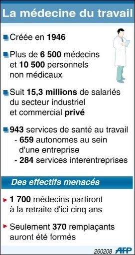 Médecine_de_travail