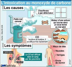 Imprimer l 39 article monoxyde de carbone incendies la campagne nationale - Cheminee et monoxyde de carbone ...